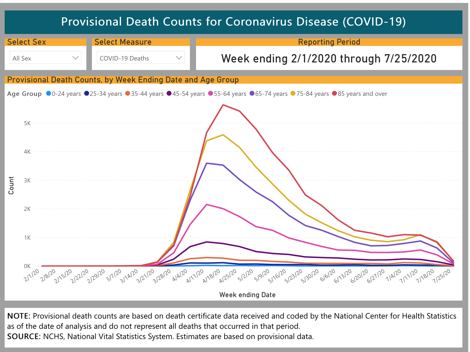 Prov Death Counts